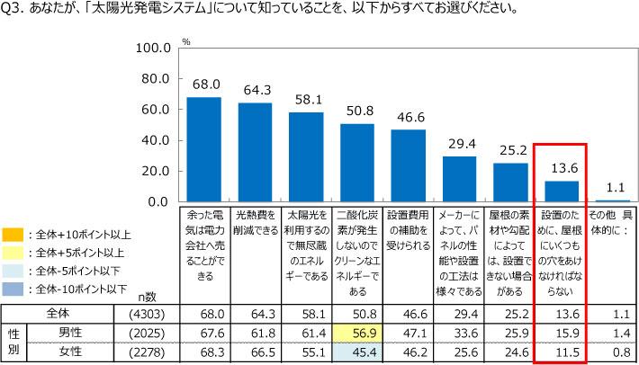 %e8%aa%bf%e6%9f%bb%e7%b5%90%e6%9e%9c%e2%91%a1