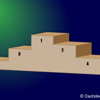 Top 5 Dachdeckerwerkzeug