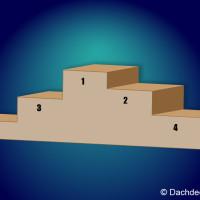 Die Top 5 der Dachformen