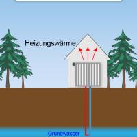 Grundwasserwärmepumpe: Geringe Betriebskosten bei hoher Leistung!