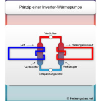 Inverter für Wärmepumpe: Energieeffizient und sparsam!
