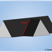 Kehlsparren geben den Dachkanten Halt