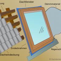 Das müssen Sie über die Dämmung von Dachfenstern wissen