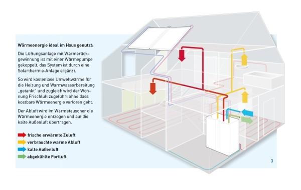 Kontrollierte Wohnraumlüftung - effektiv und günstig
