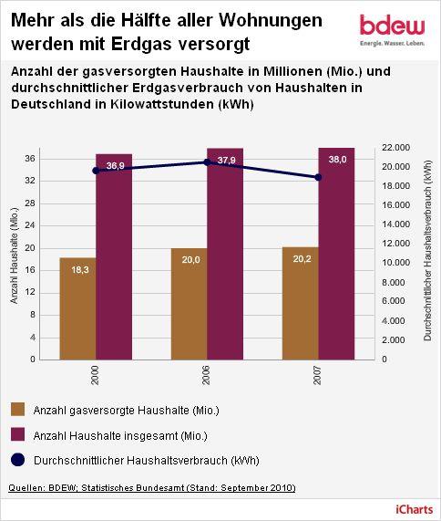 Energieverbrauch-Haus-Durchschnitt