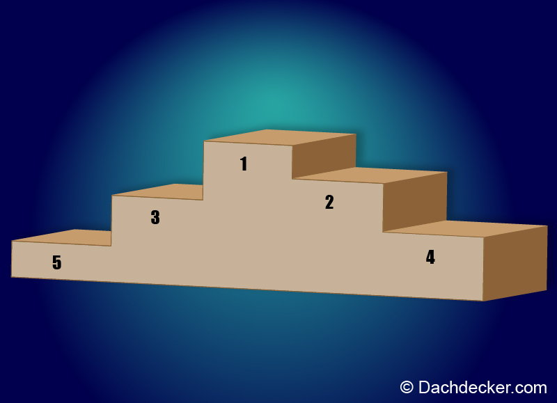Top-5-Dachformen