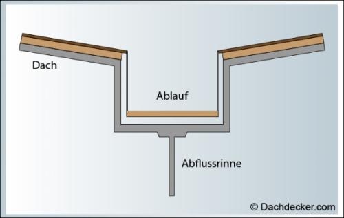 Innenliegende kastenrinne detail  Innenliegende Dachentwässerung – Effektive Regenableitung ohne ...