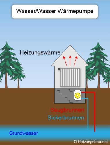wasser wasser w rmepumpe grundwasser als konomische energiequelle. Black Bedroom Furniture Sets. Home Design Ideas