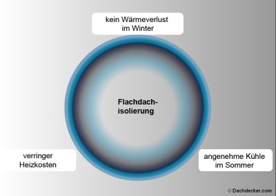 Flachdachisolierung