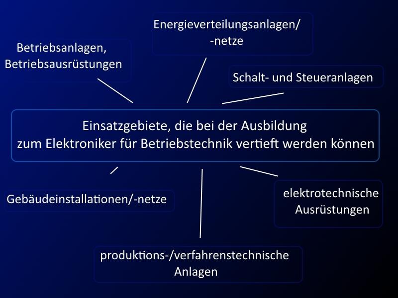 Elektroniker für Betriebstechnik – ein Beruf mit Zukunft