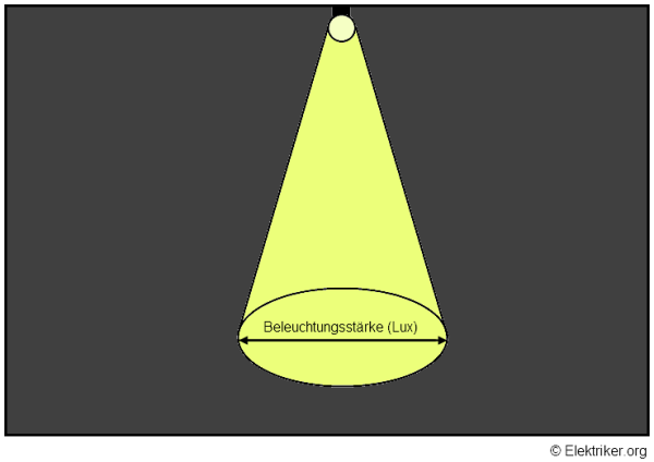 Beleuchtung Berechnen | Wie Lasst Sich Die Beleuchtung Berechnen