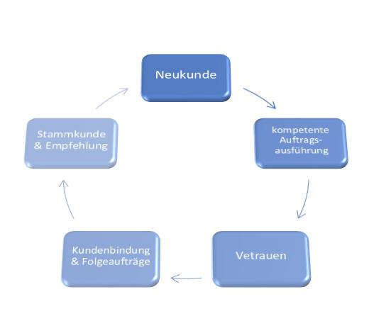 Der Kreislauf der Kundengewinnung