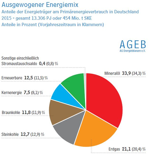 Energiewende am Ende?
