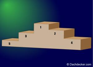 Top-5-Dachdeckerwerkzeug