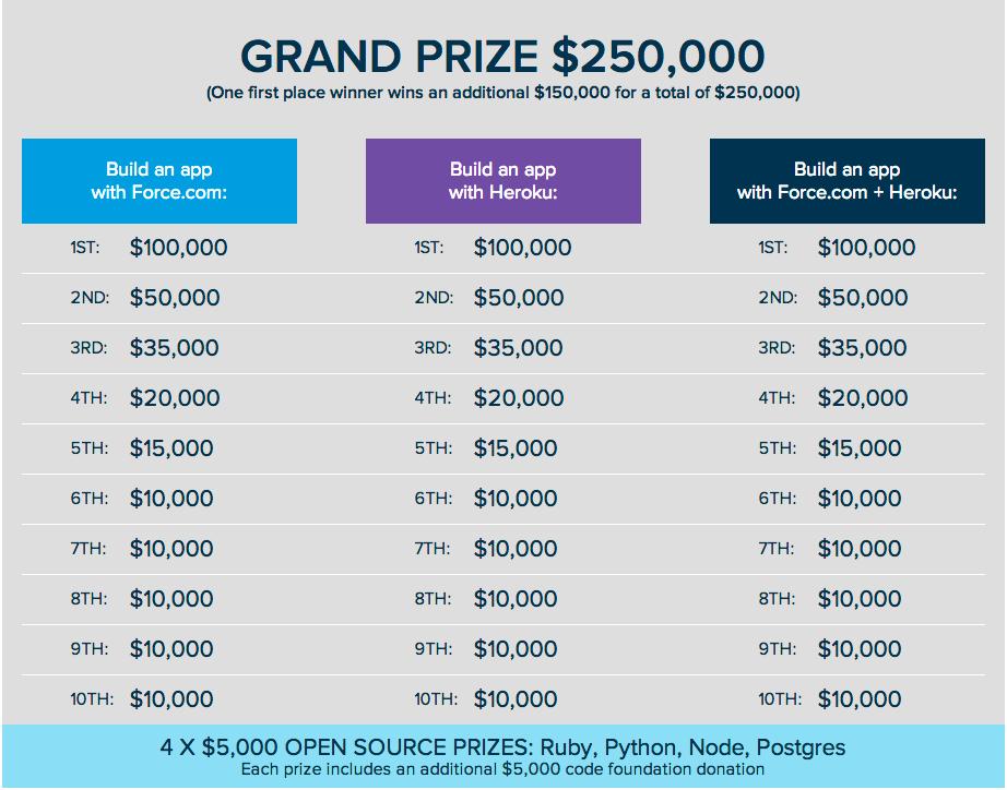Prize Grid