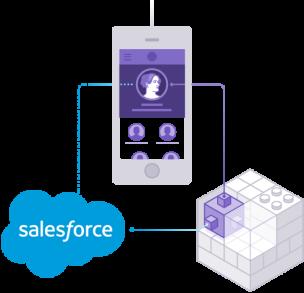 Heroku Connect - Connect Salesforce and Heroku