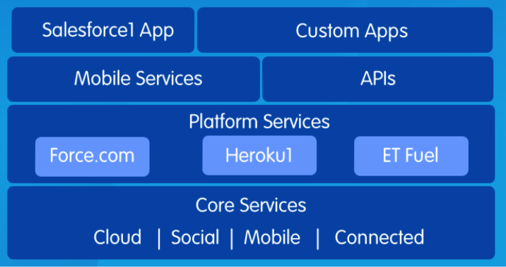 Salesforce1 Platform Overview