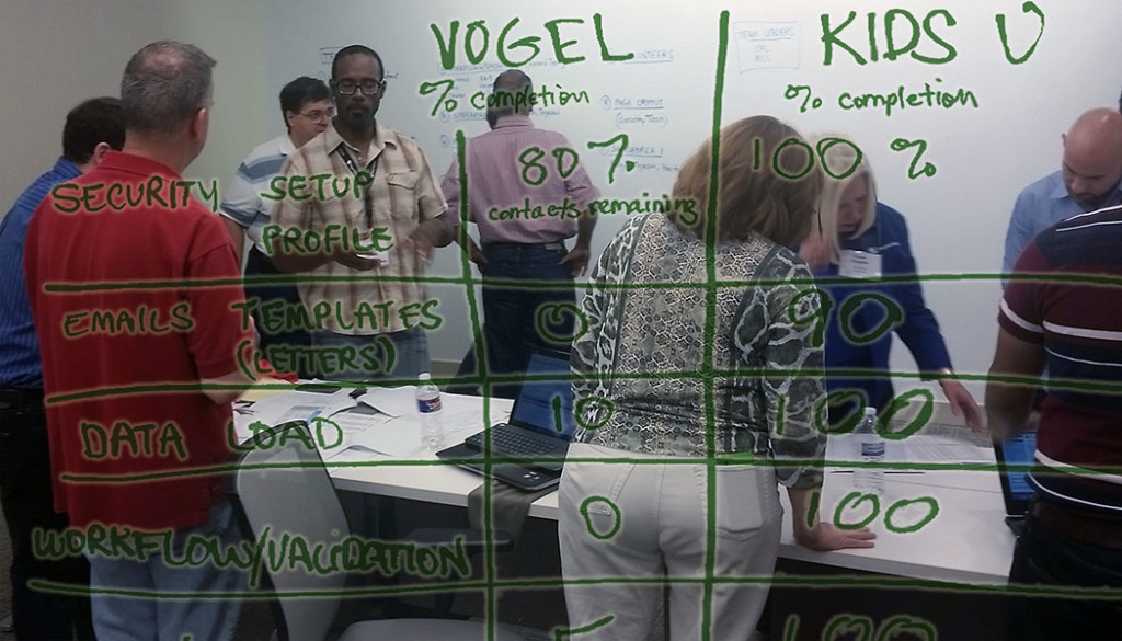Progress as of Saturday evening overlaid atop photo of devs working with charity members