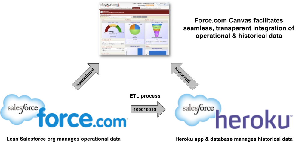 Extreme Salesforce Data with Force.com Canvas and Heroku