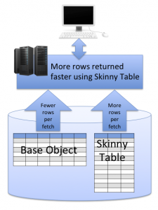 "Skinny Table Diagram for ""Long- and Short-Term Approaches for Tuning Force.com Performance"""