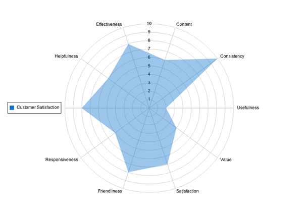 Create animated charts with visualforce developer force blog ccuart Choice Image