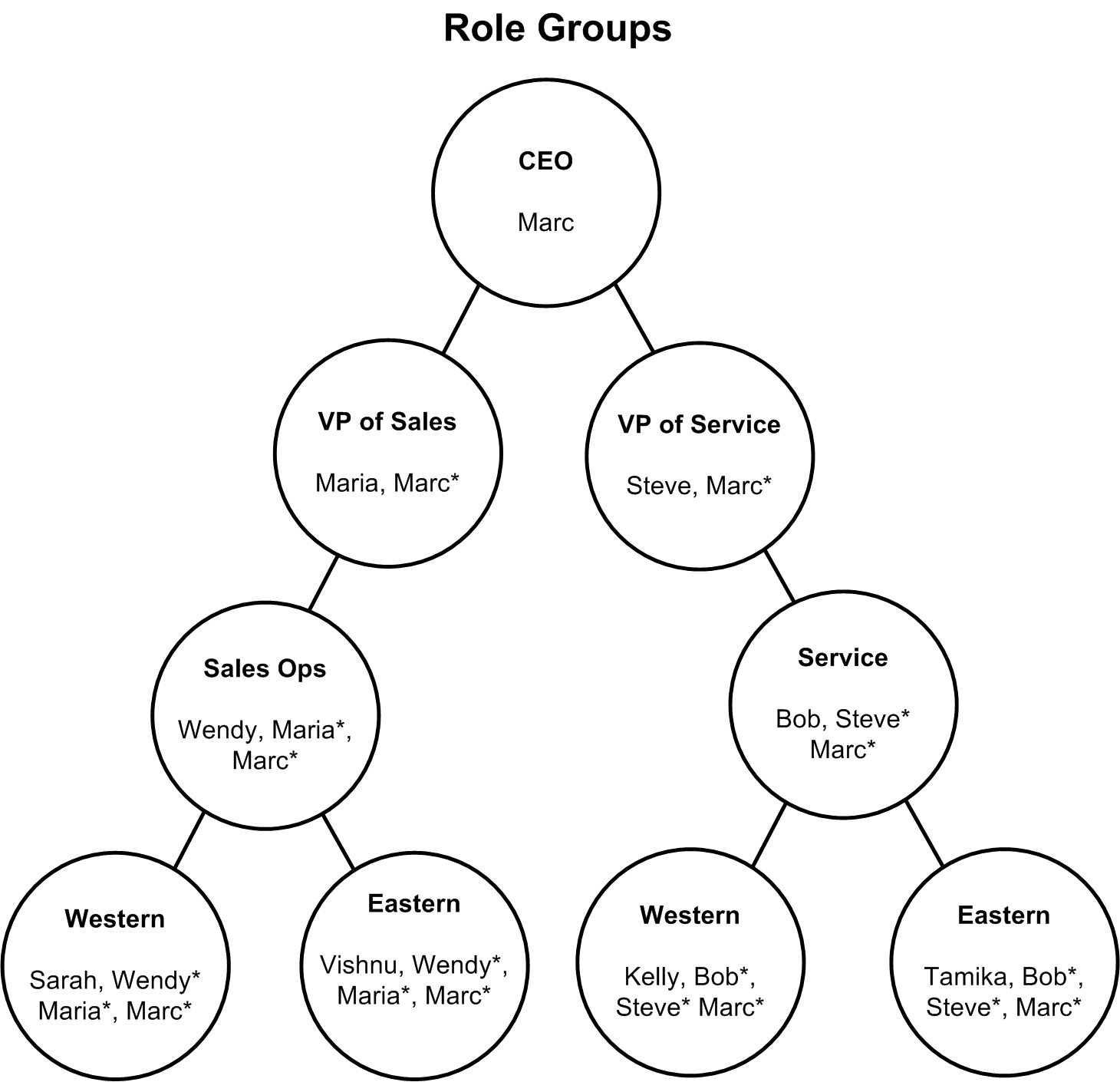 strengths based model and social role valorization srv Social role valorization (srv) is defined as the use of culturally valued means to enable, establish, enhance, maintain, and/or defend valued social roles for people at value risk (wolfensberger, 1985, 1998, 2000)the overall of goal of srv is to create social roles for devalued populations that enhance their image and personal competencies.