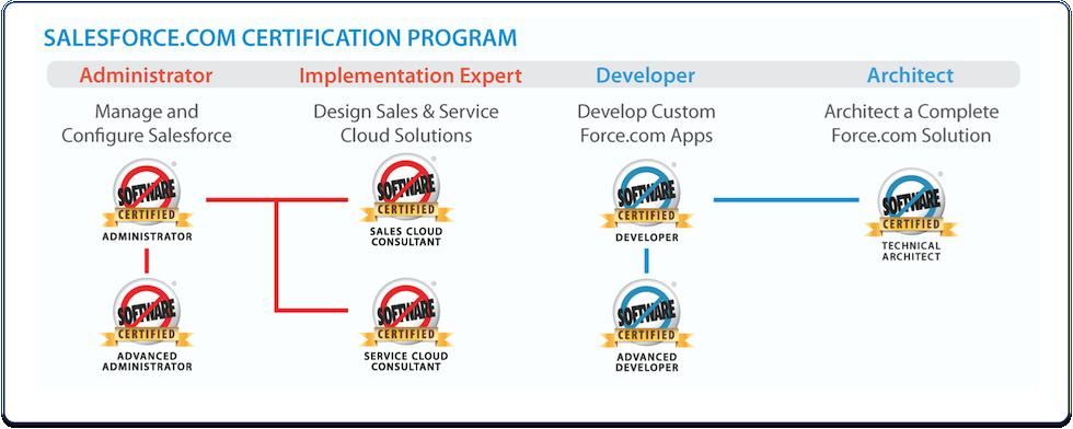Developer Certification Bliss At Dreamforce 2013 Developer Force Blog