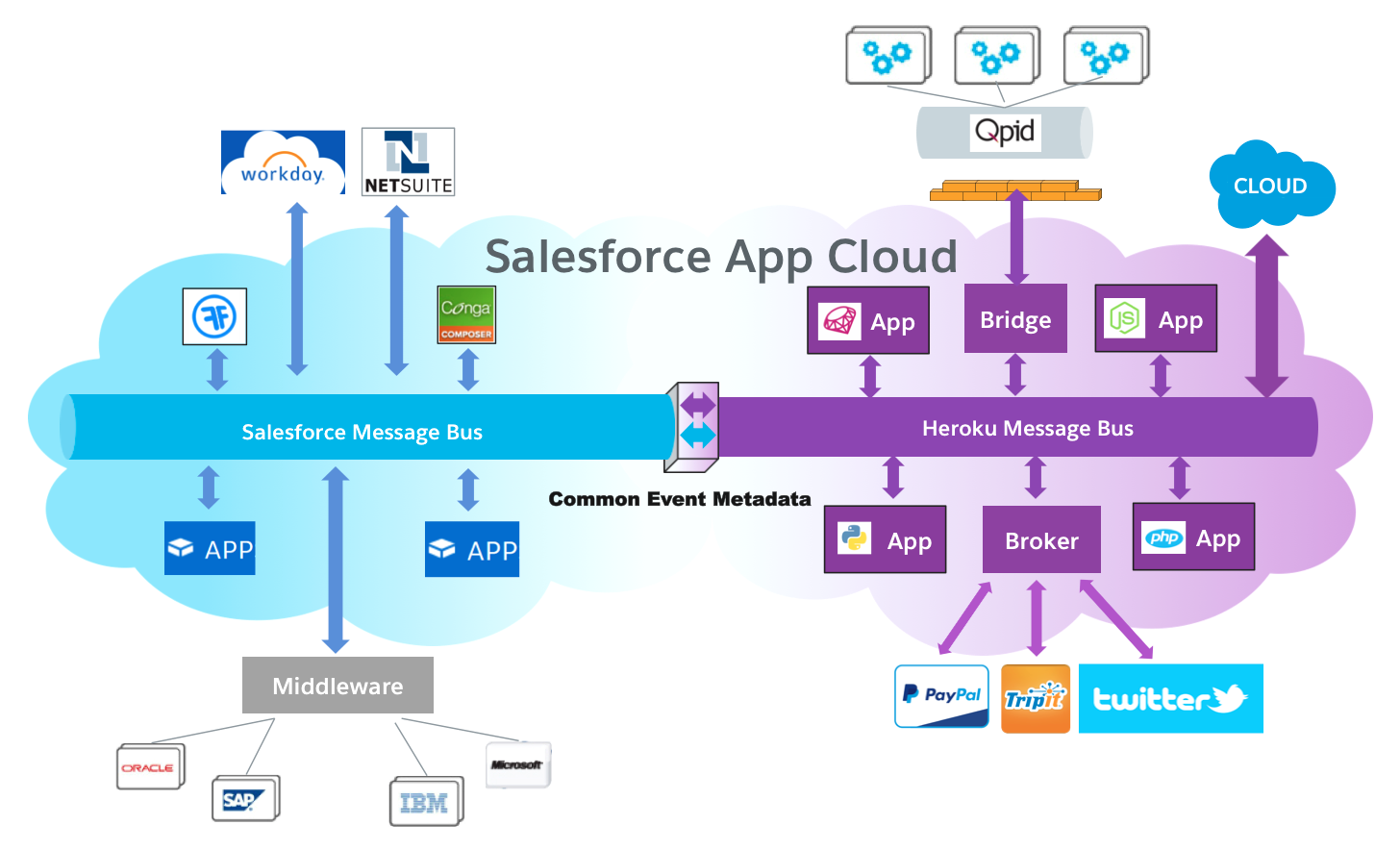 salesforce architecture diagram First Impressions with Platform Events and the Salesforce Enterprise ...
