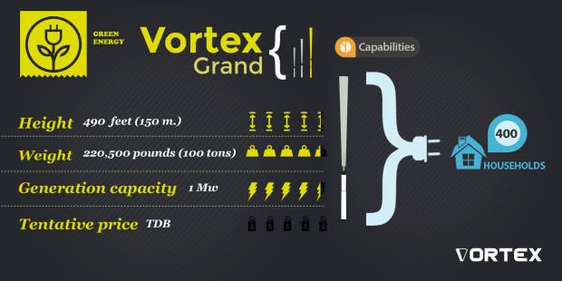Vortex Bladeless Wind Generator