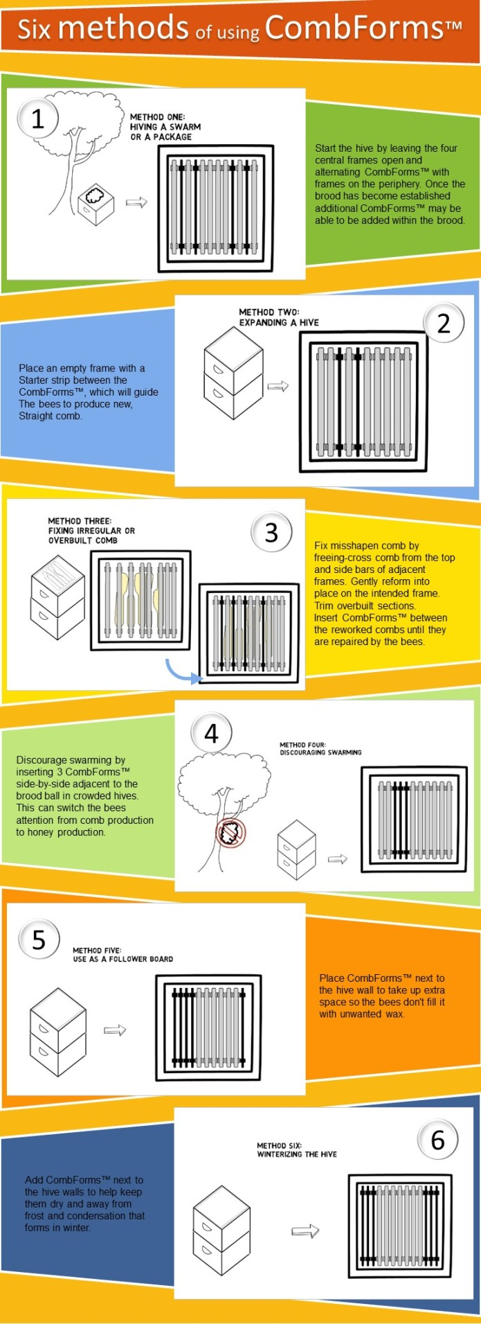 Combforms For Honey Bees Indiegogo Beehive Phone Wiring Diagram Six Possible Methods Of Using