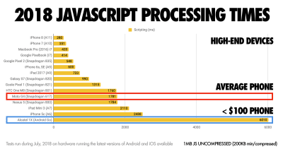 JavaScript processing times in 2018 by Addy Osmani