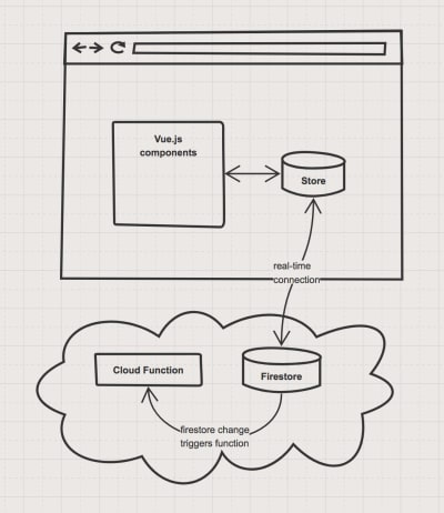 Server logic architectural diagram of Cloud Functions