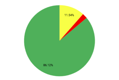 Pie chart showing that nearly 15% of all videos fail to play