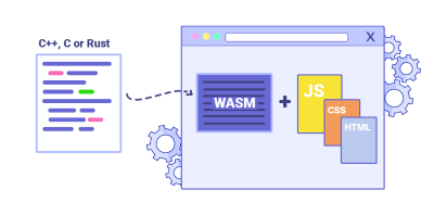 A general overview of how WebAssembly works and why it's useful.
