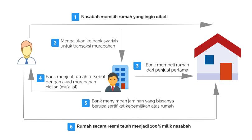http://res.cloudinary.com/instilla/image/upload/s--0i2JRLXC--/v1483755404/artikel/skema_murabahah.png