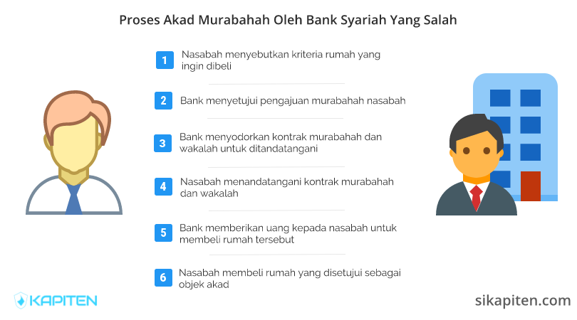 Praktik Akad Murabahah Yang Salah Oleh Bank Syariah