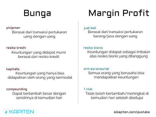 diagram perbandingan antara margin dan bunga