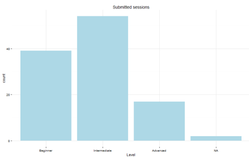 SQL Saturday Exeter 2015 session level distribution