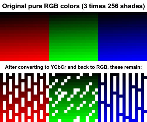 http://res.cloudinary.com/jon/RGB_YCbCr.png