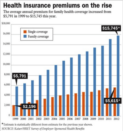Rising premiums