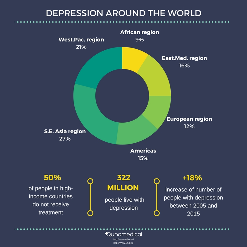 Depression by the numbers