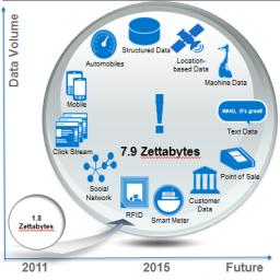 Top 9 Ứng dụng Big Data vào Social Media (T12/2012)