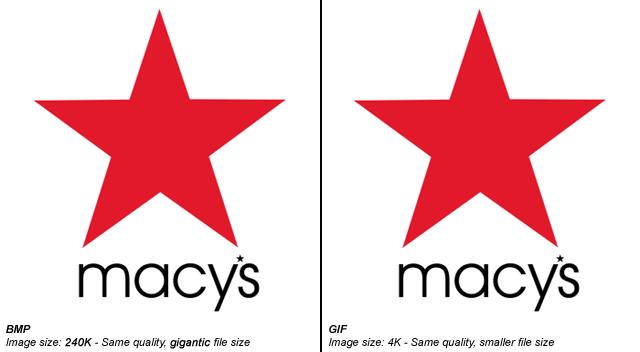 GIF cho kích thước nhỏ hơn nhiều so với BMP với cùng 1 chất lượng ảnh (Nguồn: StackOverflow)