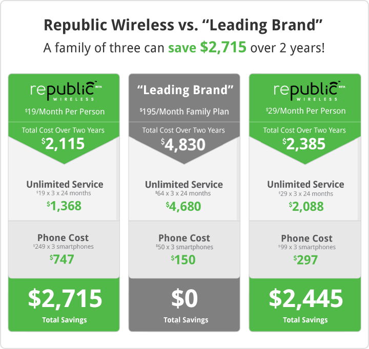 Republic+Wireless+Cost+Comparison+Chart