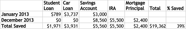 did i save half my income? nope
