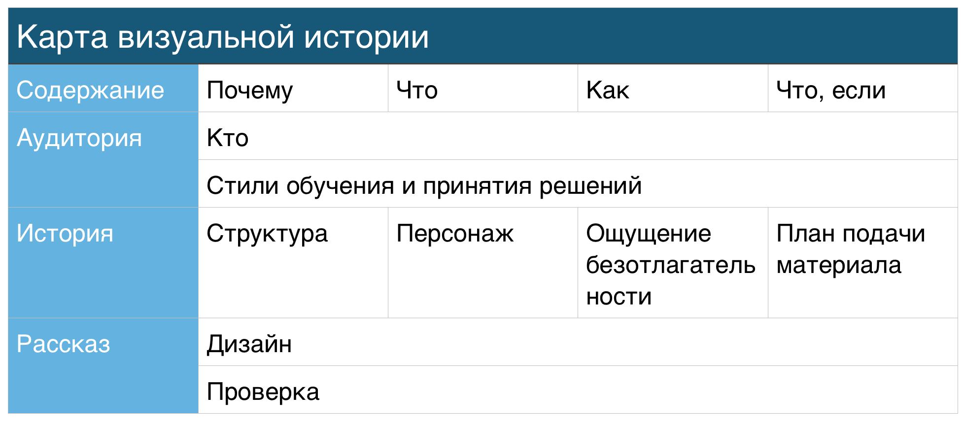 Карта визуальной истории, CAST, От слайдов к историям
