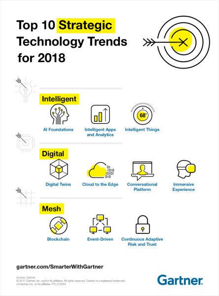 2018 Gartner 선정한 10대 전략 기술 트렌드