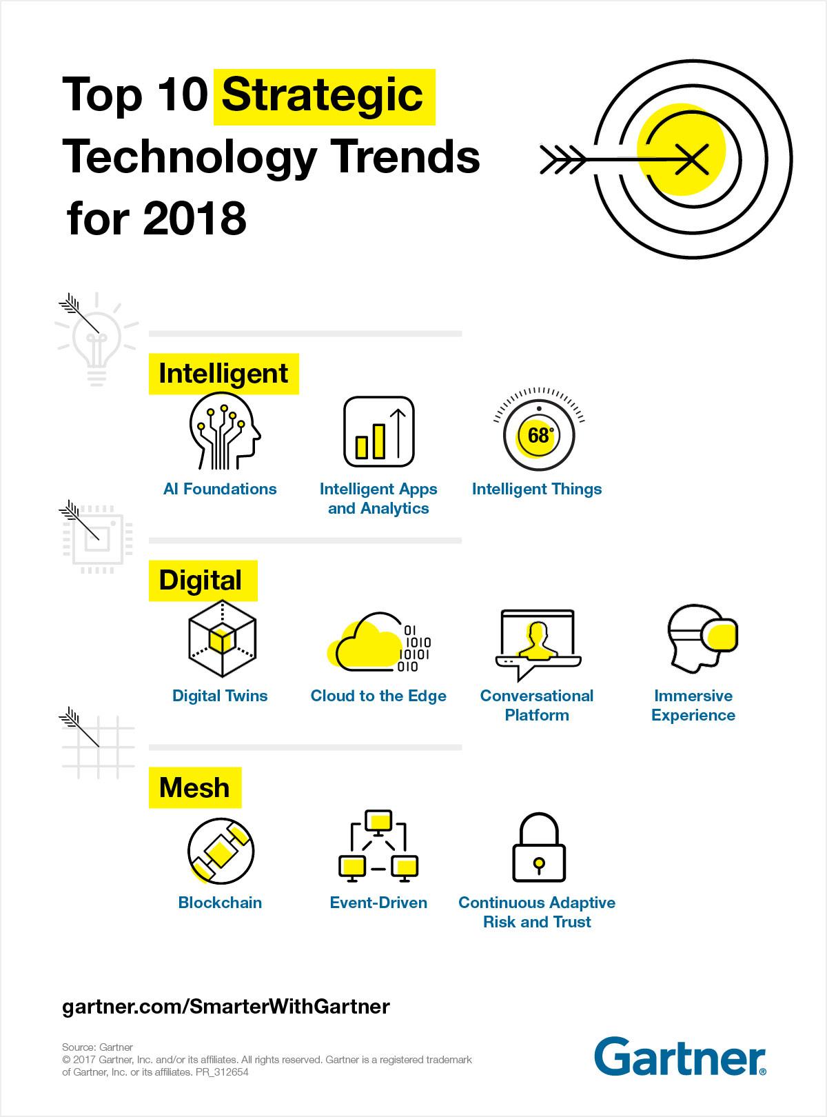[Tech] 2018 Gartner 선정한 10대 전략 기술 트렌드