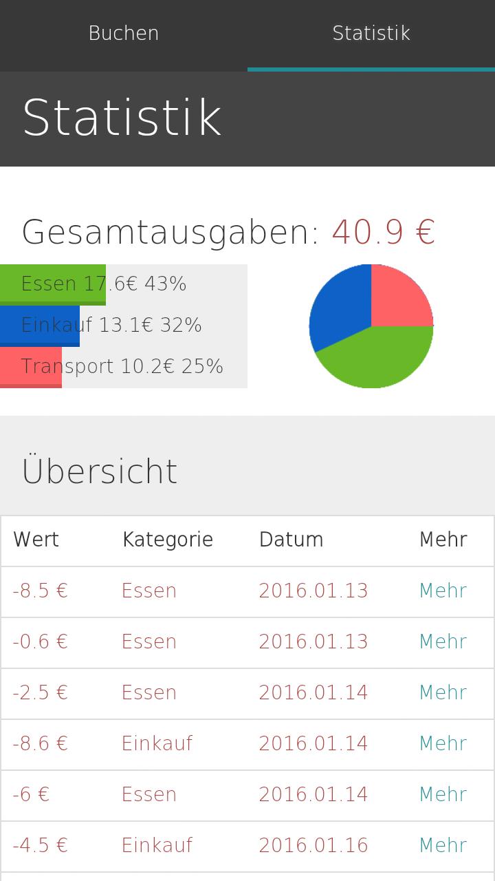 Statistik Screen | Finanzrechner App