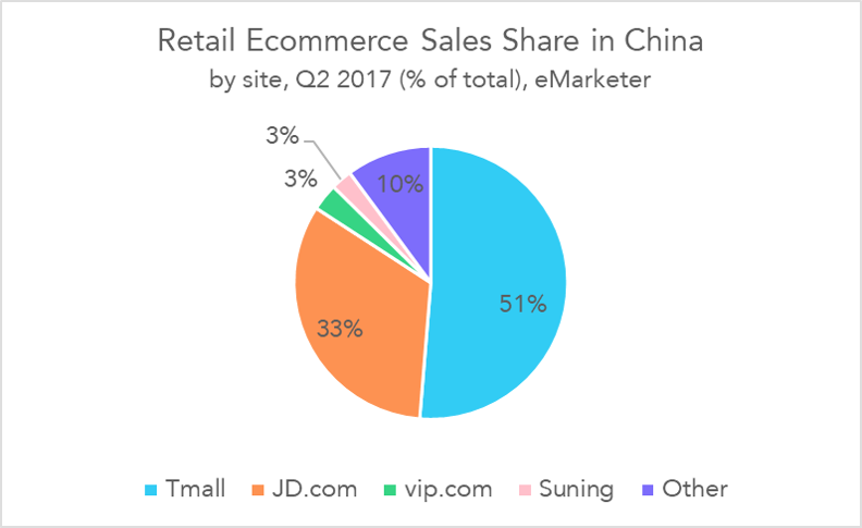 Retail Ecommerce Sales Share in China - eMarketer
